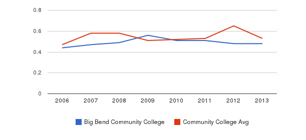 Big Bend Community College Diversity Score&nbsp(2006-2013)