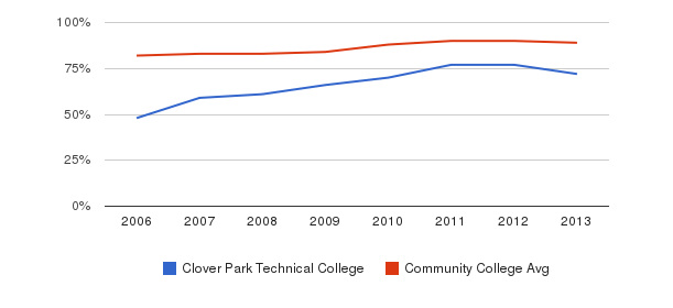 Clover Park Technical College % Students Receiving Some Financial Aid&nbsp(2006-2013)