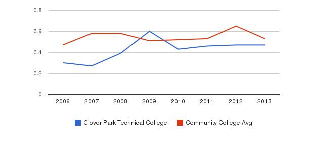 Clover Park Technical College Diversity Score&nbsp(2006-2013)