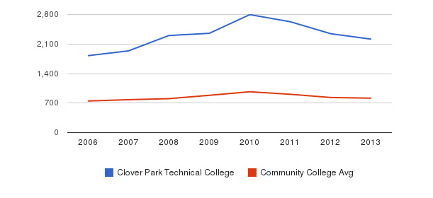 Clover Park Technical College Full-Time Students&nbsp(2006-2013)