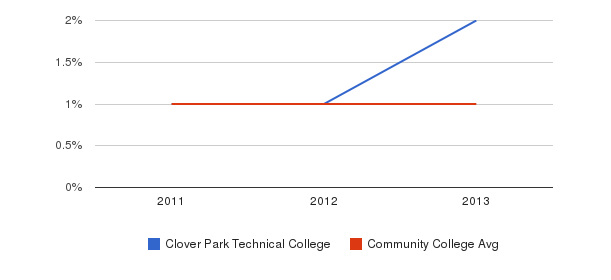 Clover Park Technical College Hawaiian&nbsp(2011-2013)