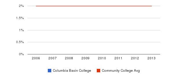 Columbia Basin College Asian&nbsp(2006-2013)