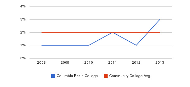 Columbia Basin College More&nbsp(2008-2013)