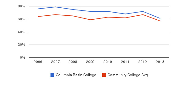 Columbia Basin College White&nbsp(2006-2013)