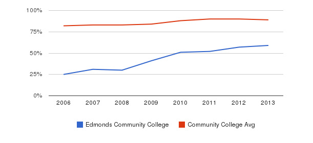 Edmonds Community College % Students Receiving Some Financial Aid&nbsp(2006-2013)