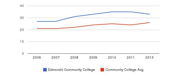 Edmonds Community College student staff&nbsp(2006-2013)
