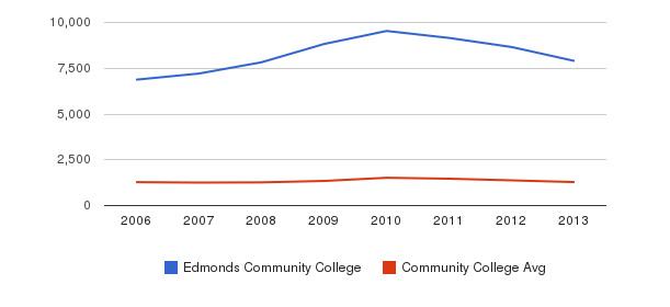 Edmonds Community College Total Enrollment&nbsp(2006-2013)