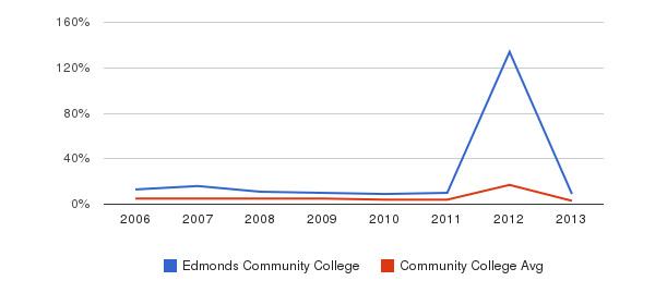 Edmonds Community College Unknown&nbsp(2006-2013)