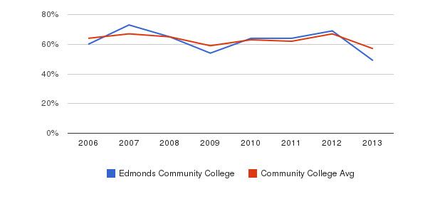 Edmonds Community College White&nbsp(2006-2013)