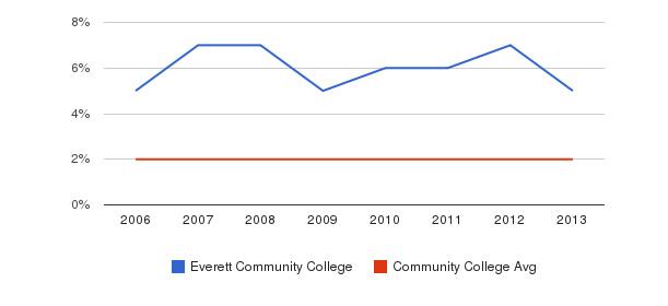 Everett Community College Asian&nbsp(2006-2013)