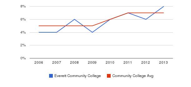Everett Community College Hispanic&nbsp(2006-2013)
