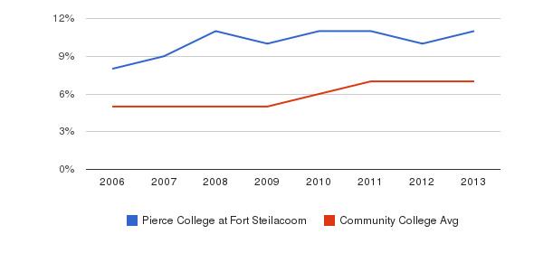 Pierce College at Fort Steilacoom Hispanic&nbsp(2006-2013)