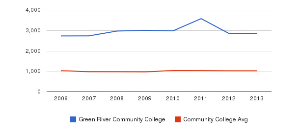 Green River Community College Part-Time Students&nbsp(2006-2013)
