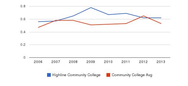 Highline Community College Diversity Score&nbsp(2006-2013)