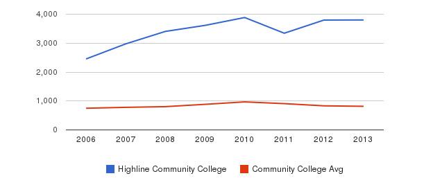 Highline Community College Full-Time Students&nbsp(2006-2013)