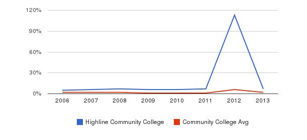 Highline Community College non_resident&nbsp(2006-2013)