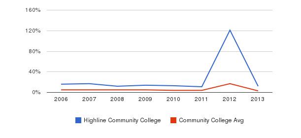 Highline Community College Unknown&nbsp(2006-2013)
