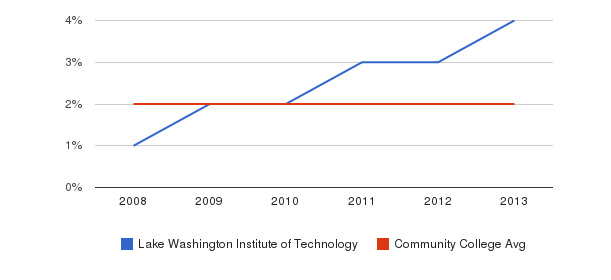 Lake Washington Institute of Technology More&nbsp(2008-2013)