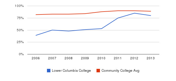 Lower Columbia College % Students Receiving Some Financial Aid&nbsp(2006-2013)