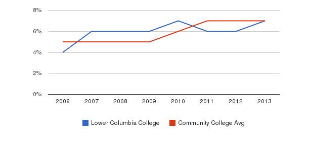 Lower Columbia College Hispanic&nbsp(2006-2013)