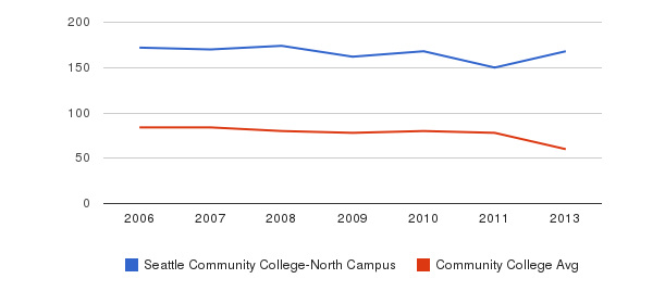 Seattle Community College-North Campus Total Faculty&nbsp(2006-2013)