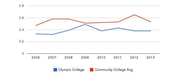 Olympic College Diversity Score&nbsp(2006-2013)