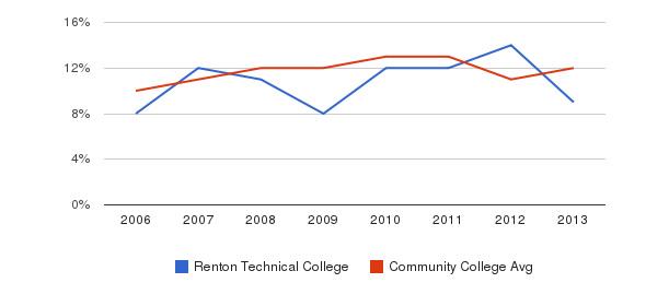 Renton Technical College Black&nbsp(2006-2013)