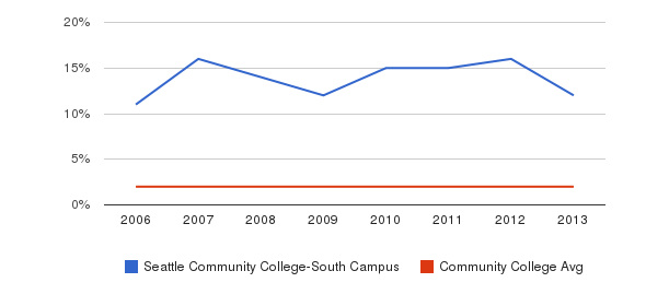 Seattle Community College-South Campus Asian&nbsp(2006-2013)