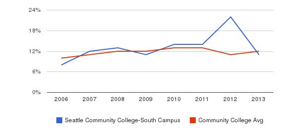 Seattle Community College-South Campus Black&nbsp(2006-2013)