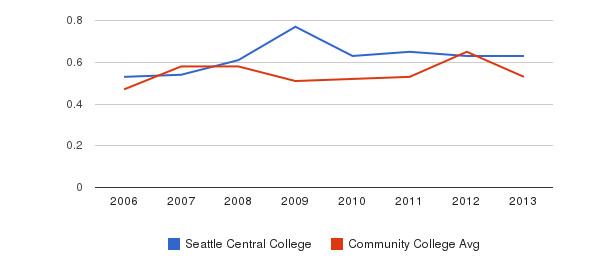 Seattle Central College Diversity Score&nbsp(2006-2013)