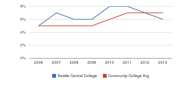 Seattle Central College Hispanic&nbsp(2006-2013)
