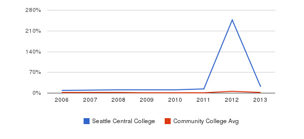 Seattle Central College non_resident&nbsp(2006-2013)