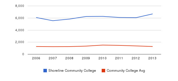 Shoreline Community College Total Enrollment&nbsp(2006-2013)