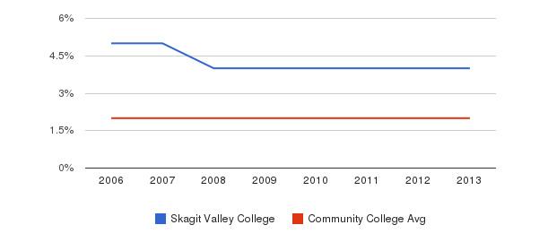 Skagit Valley College Asian&nbsp(2006-2013)