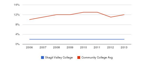 Skagit Valley College Black&nbsp(2006-2013)