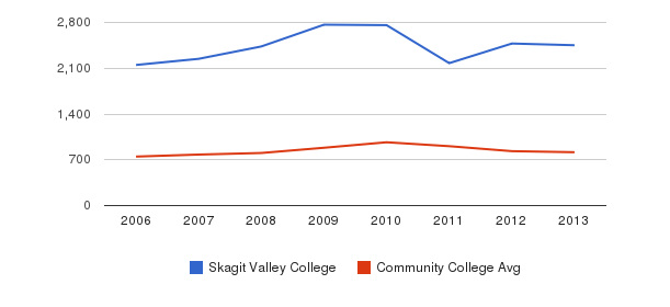 Skagit Valley College Full-Time Students&nbsp(2006-2013)