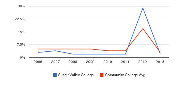 Skagit Valley College Unknown&nbsp(2006-2013)