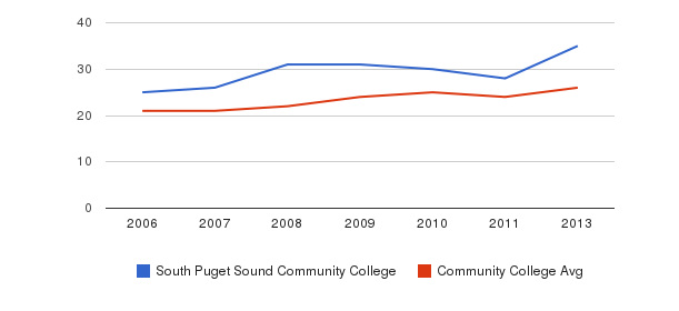 South Puget Sound Community College student staff&nbsp(2006-2013)