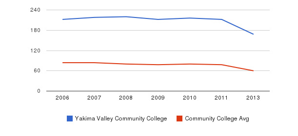 Yakima Valley Community College Total Faculty&nbsp(2006-2013)