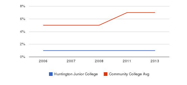 Huntington Junior College Hispanic&nbsp(2006-2013)