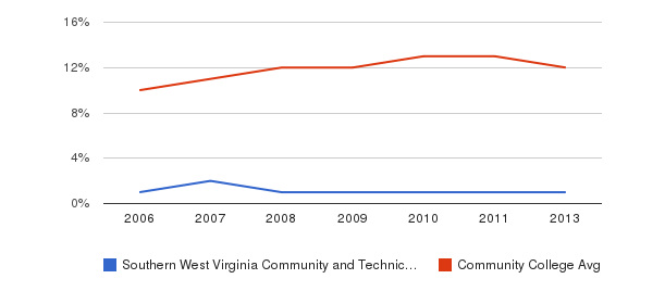 Southern West Virginia Community and Technical College Black&nbsp(2006-2013)