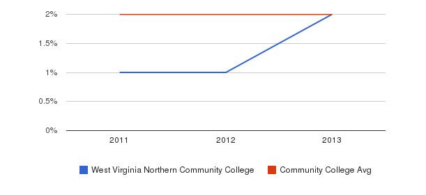 West Virginia Northern Community College More&nbsp(2011-2013)