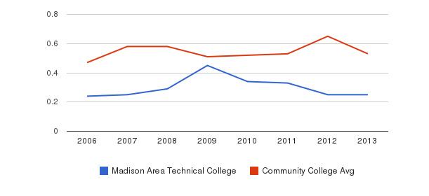 Madison Area Technical College Diversity Score&nbsp(2006-2013)