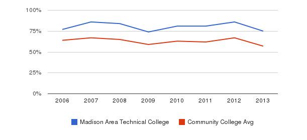 Madison Area Technical College White&nbsp(2006-2013)