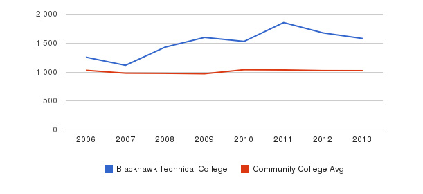 Blackhawk Technical College Part-Time Students&nbsp(2006-2013)