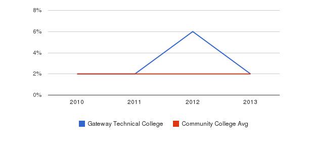 Gateway Technical College More&nbsp(2010-2013)