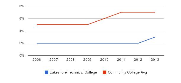 Lakeshore Technical College Hispanic&nbsp(2006-2013)