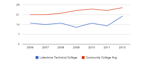 Lakeshore Technical College student staff&nbsp(2006-2013)