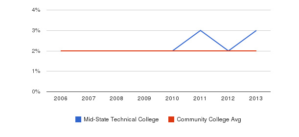 Mid-State Technical College Asian&nbsp(2006-2013)