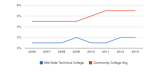 Mid-State Technical College Hispanic&nbsp(2006-2013)